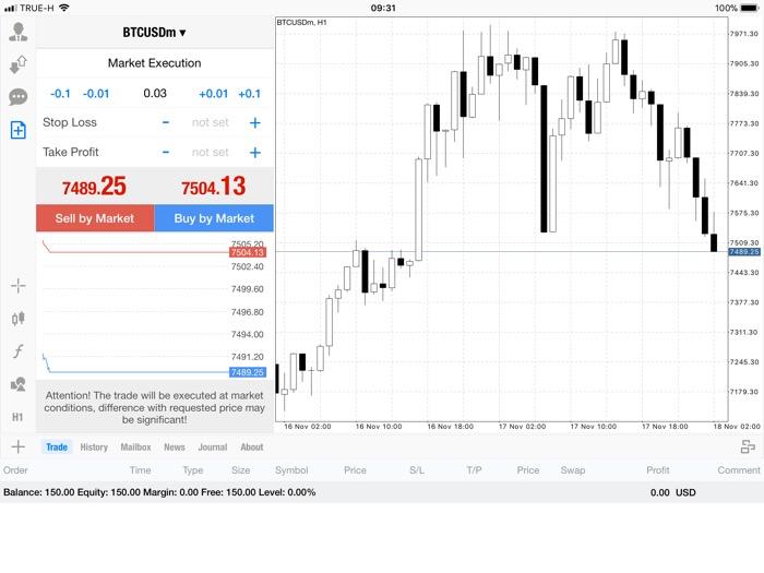 แอพ MT4 0.03 lot กับส่วนต่าง Bitcoin -494.63$