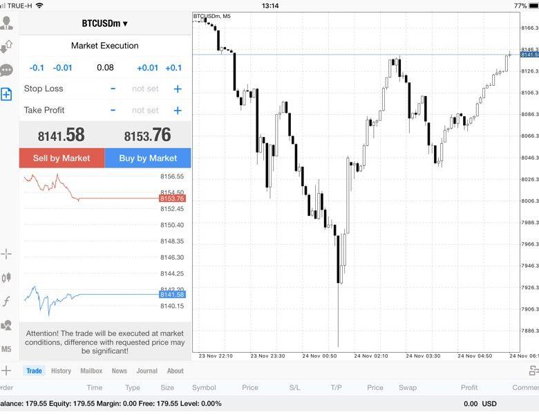 แอพ Mt4 0.08 lot กับส่วนต่าง Bitcoin 100.92$