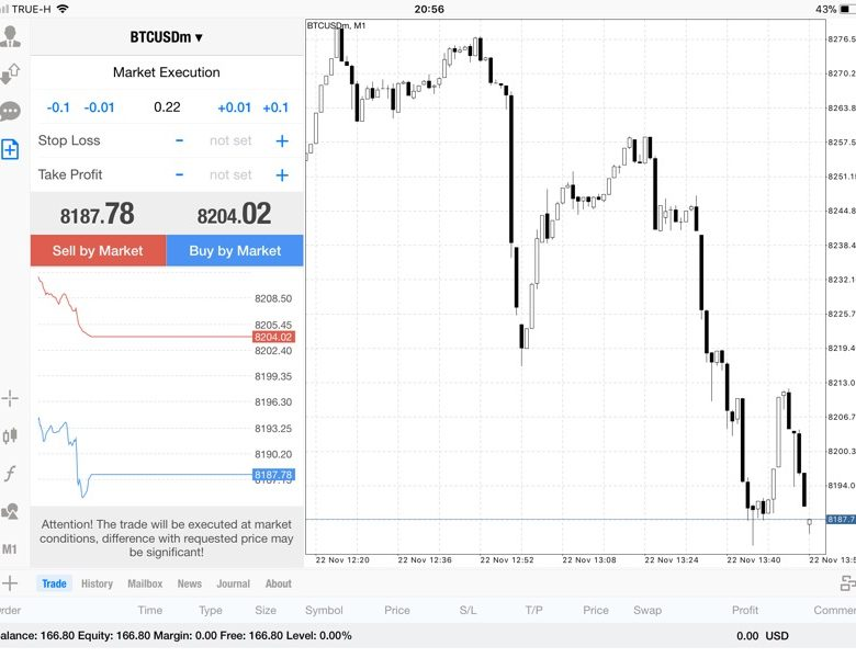 แอพ Mt4 0.22 lot กับส่วนต่าง Bitcoin 51.19$