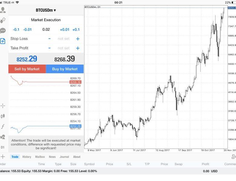 แอพ Mt4 0.02 lot กับส่วนต่าง Bitcoin -136.88$