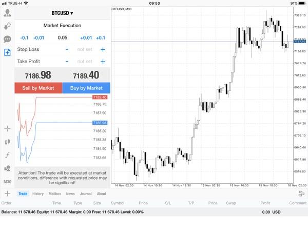 แอพ MT4 0.05 lot กับส่วนต่าง Bitcoin 35.63$