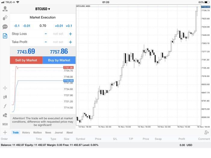 แอพ MT4 0.70 lot กับส่วนต่าง Bitcoin 215.18$