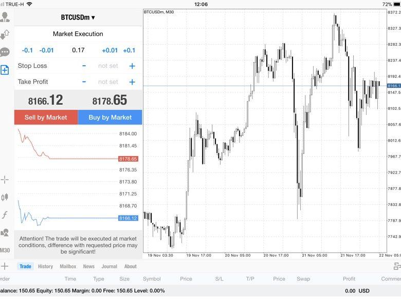 แอพ Mt4 0.17 lot กับส่วนต่าง Bitcoin 94.39$