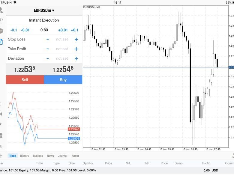 แอพ Mt4 0.80 lot กับส่วนต่าง EURUSDm 0.00251$