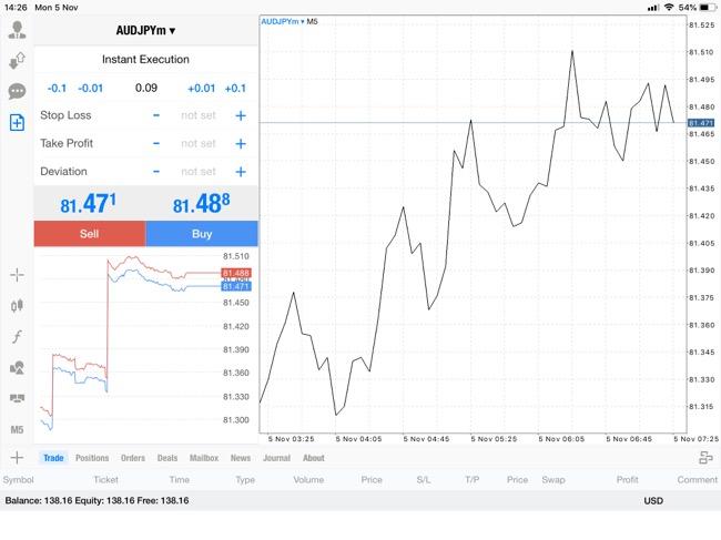 แอพ Mt5 0.09 lot กับส่วนต่างราคา AUDJPYm 0.062¥