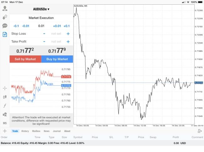 แอพ Mt4 0.01 lot กับส่วนต่างราคา AUDUSDe 0.00165$