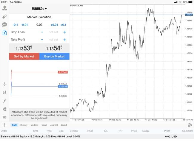 แอพ Mt4 0.02 lot กับส่วนต่างราคา EURUSDe 0.00266$