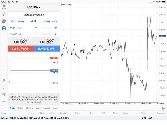 แอพ Mt4 0.12 lot กับส่วนต่างราคา USDJPYe -0.139¥