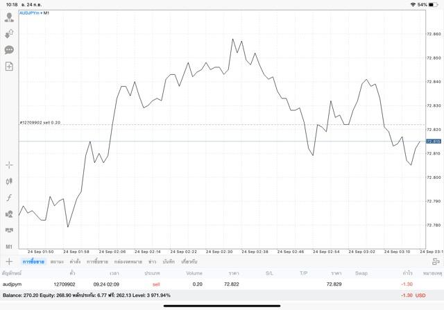 Exness forex trading mt5 MetaTrader5 market