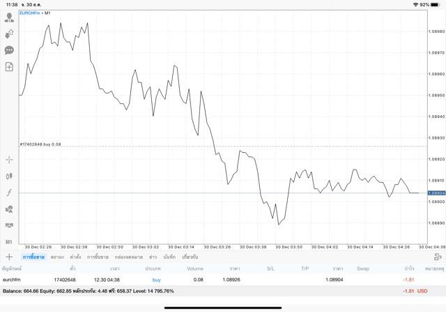 ตลาด Forex ซื้อขายสูงสุด